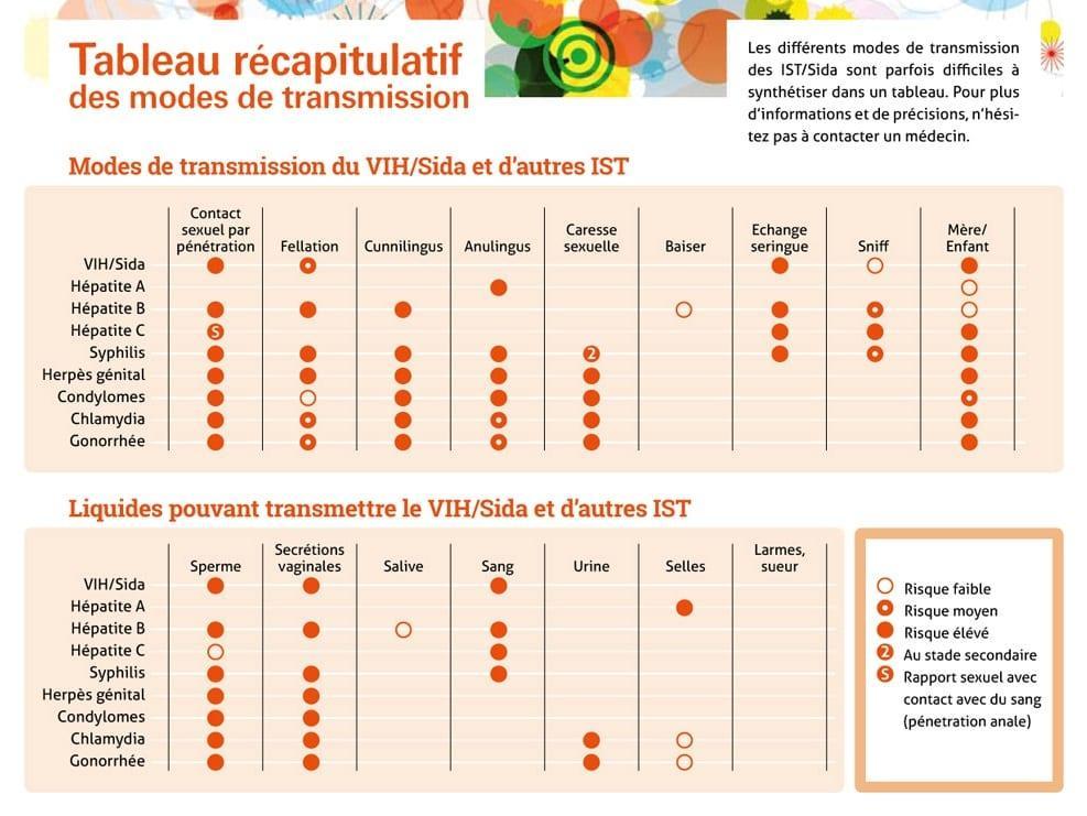 Transmission IST