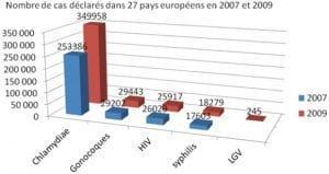 evolution MST europe