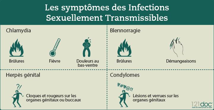 symptome des IST