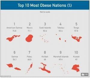 pays avec le plus d'obèses