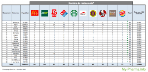 classement junkfood france