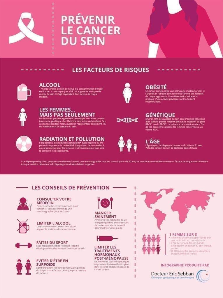 Prévenir le cancer du sein