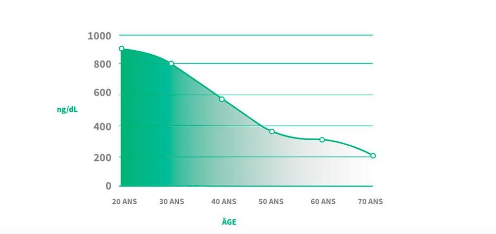 evolution taux avec age
