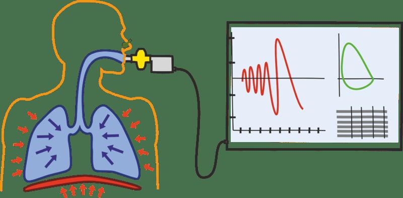 Spirometrie schema